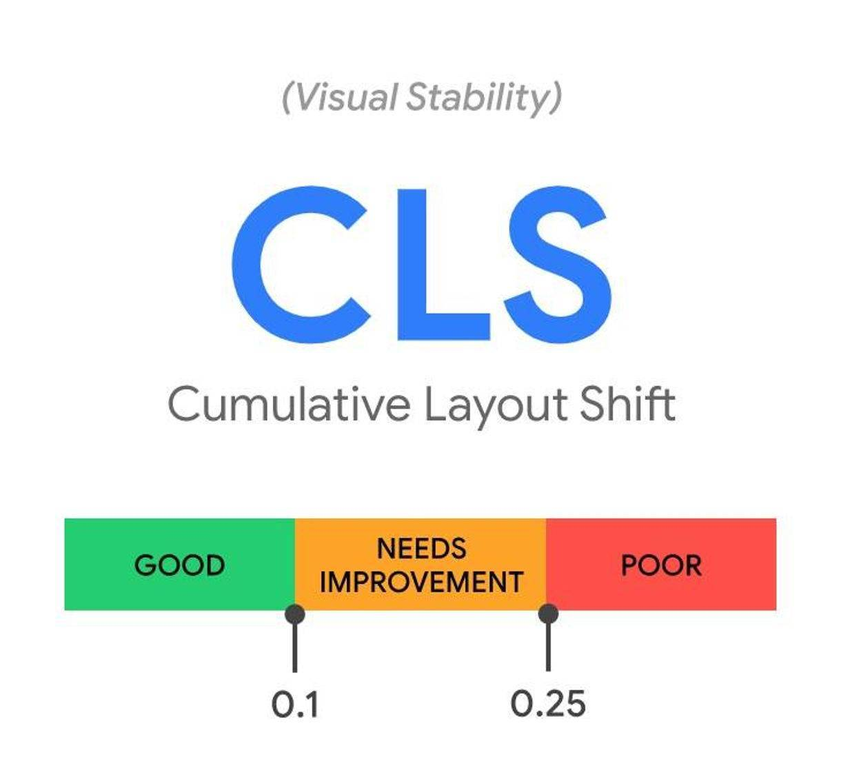 CLS Cumulative Layout Shift is a Core Web Vital that measures the visual stability of web pages