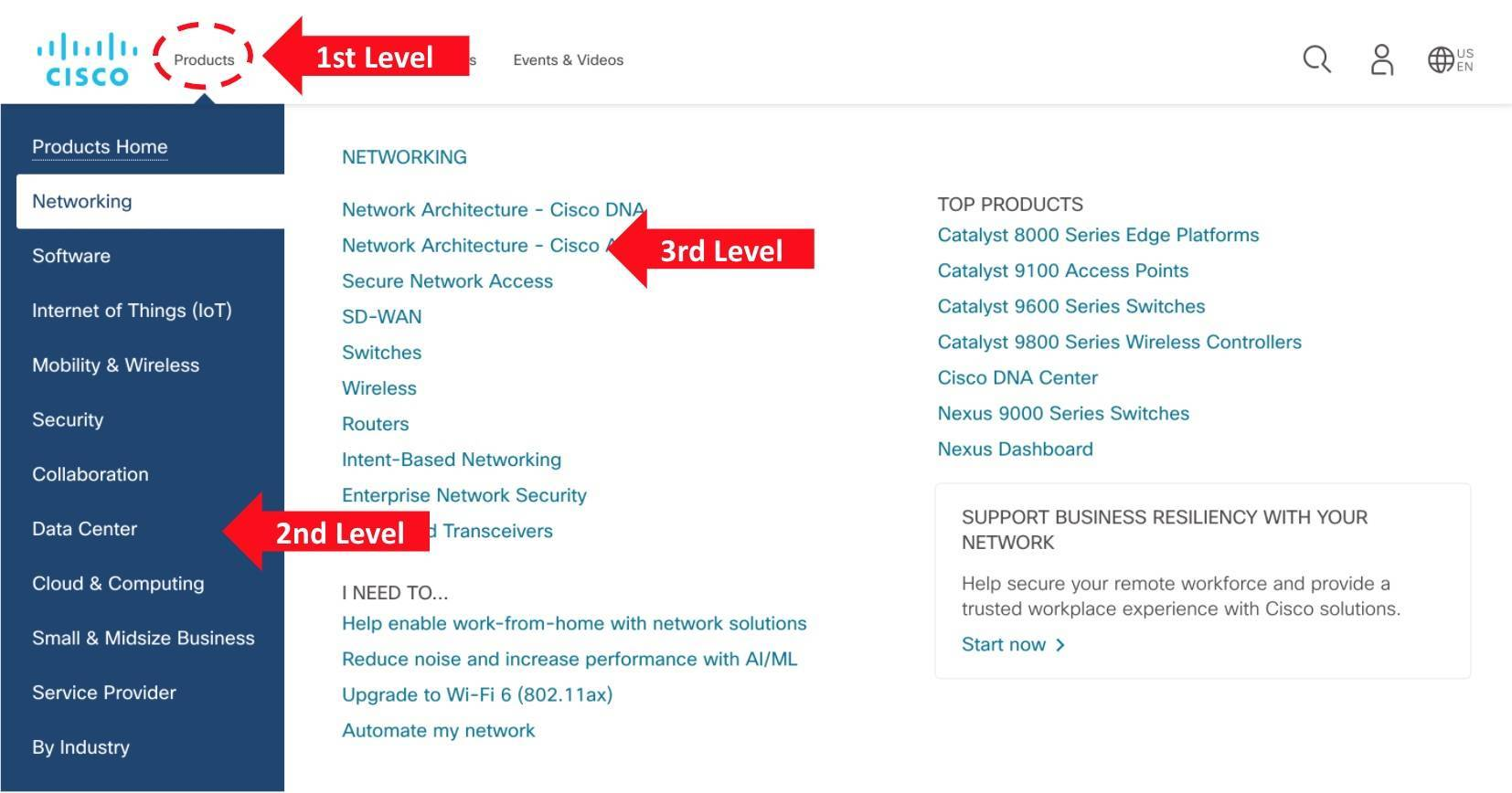 example of the expanded navigation menu on the Cisco website homepage