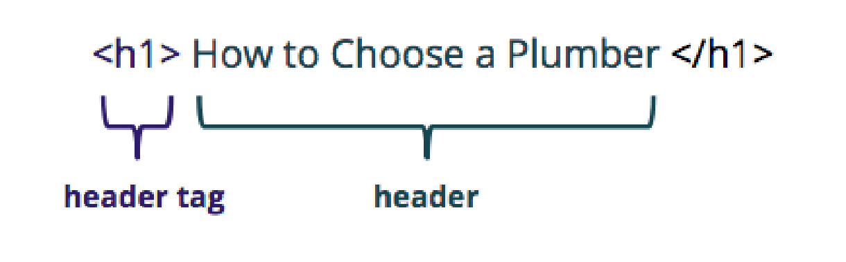 Header Tags go before and after the Header Text