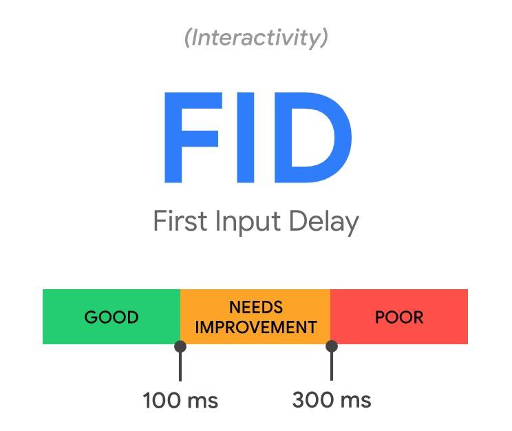 FID First Input Delay is a Core Web Vital that measures how long it takes for your webpage to become interactive for users