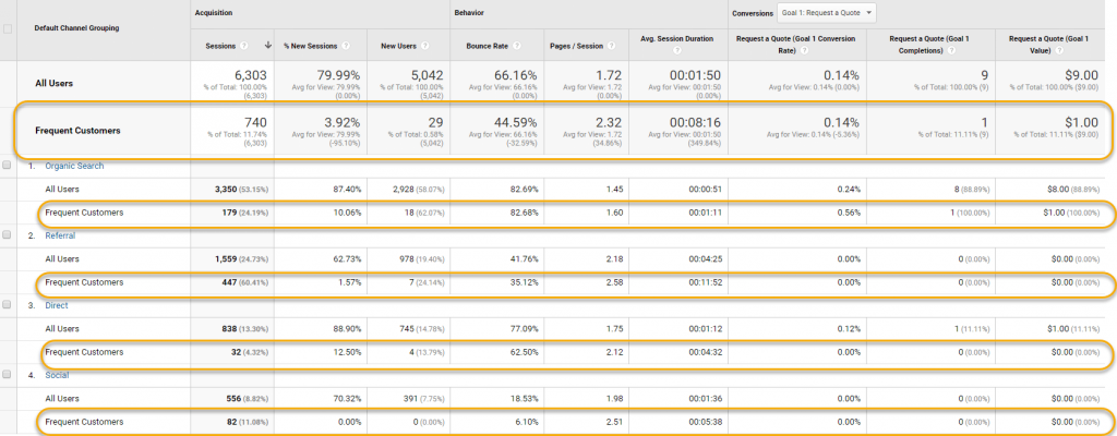 Google Analytics Made Easy: Frequency and Recency