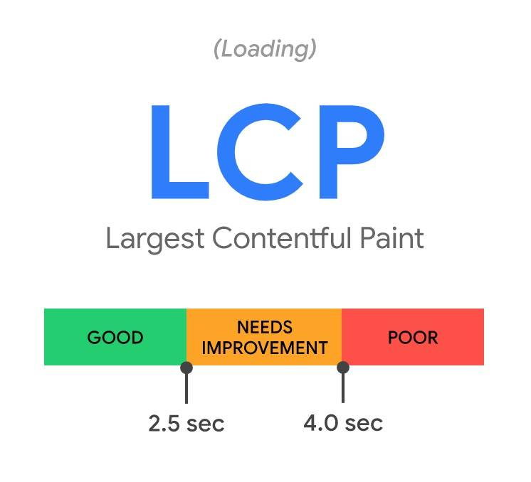 LCP Largest Contentful Paint is a Core Web Vital metric that measures page content loading performance