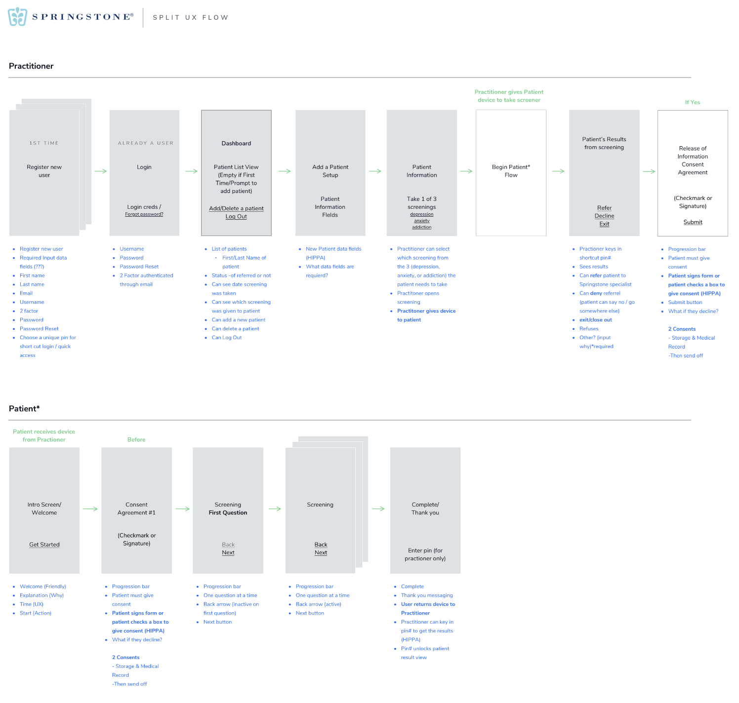 user flow maps for the Springstone mental health assessment app user personas