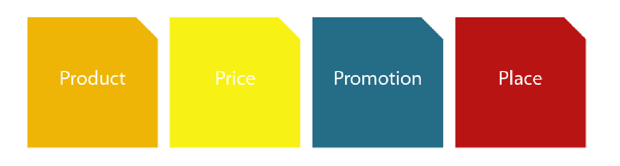 four p's of marketing product price promotion place