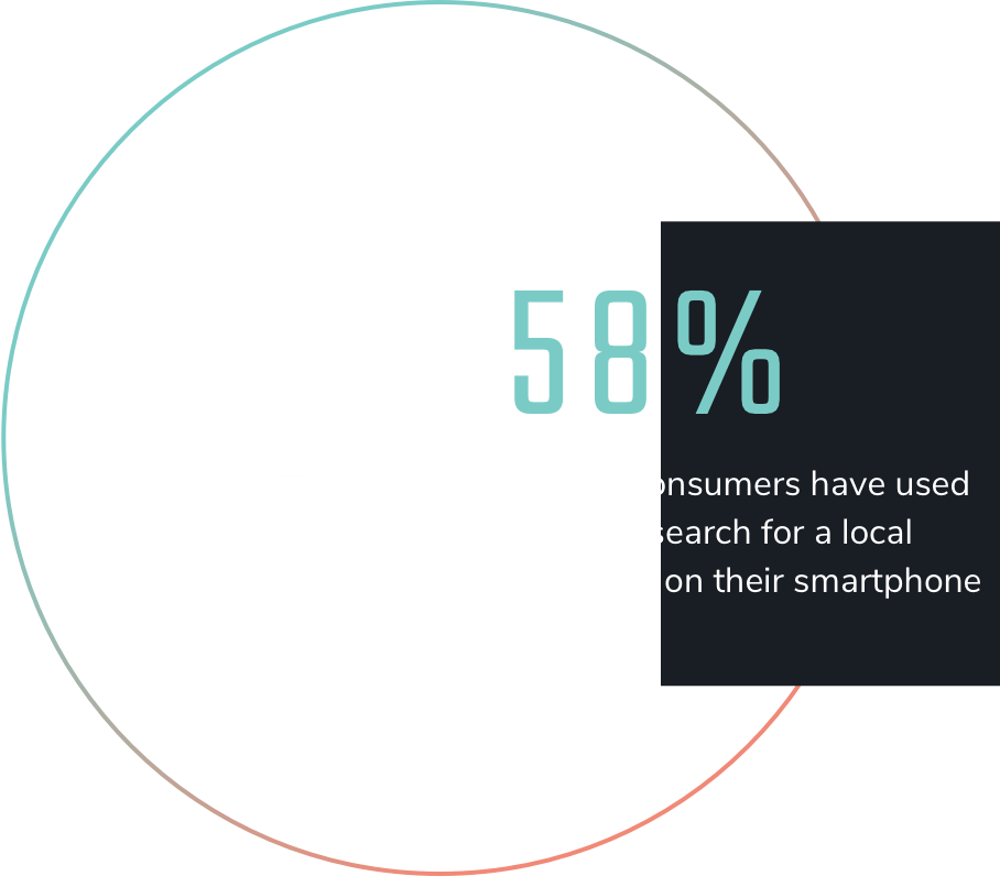 58% of US consumers have used voice to search for a local business on their smartphone.