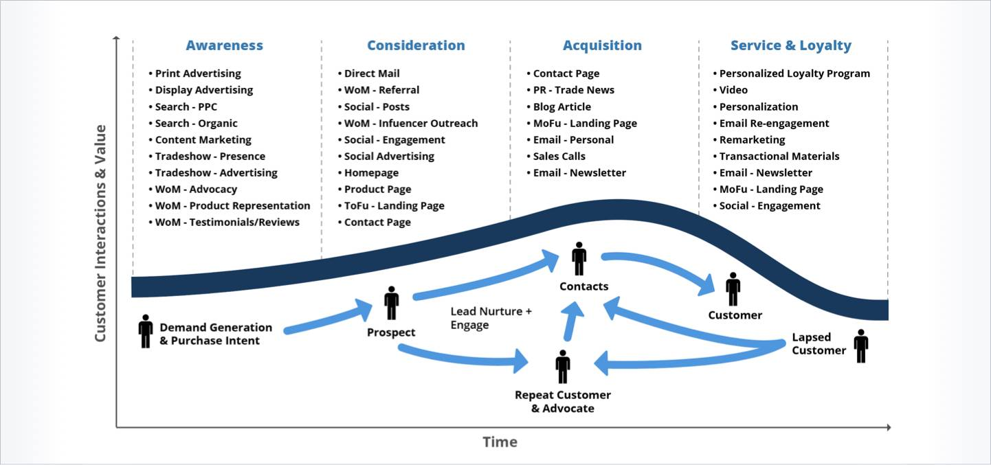 Integrated marketing touchpoints map