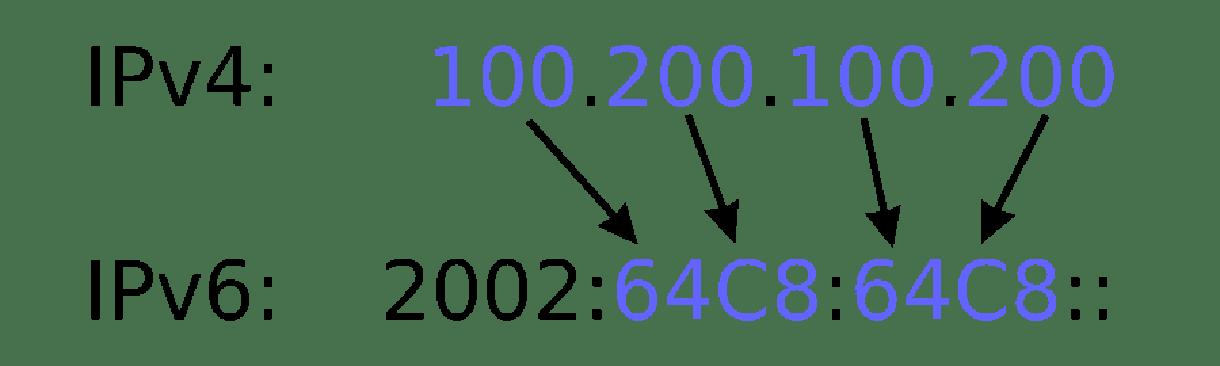 IP address examples