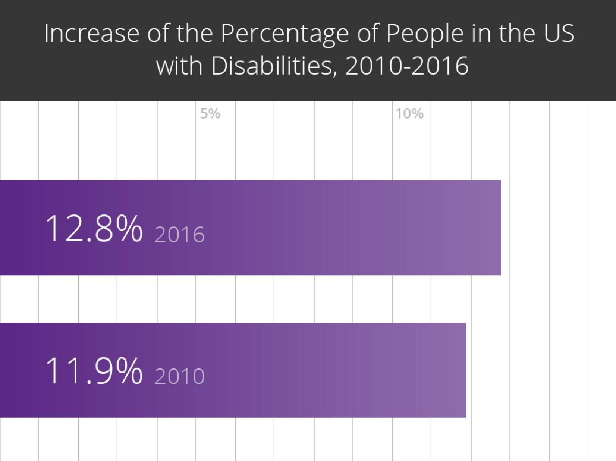 Graphic showing the increase in percentage of US population with disabilities