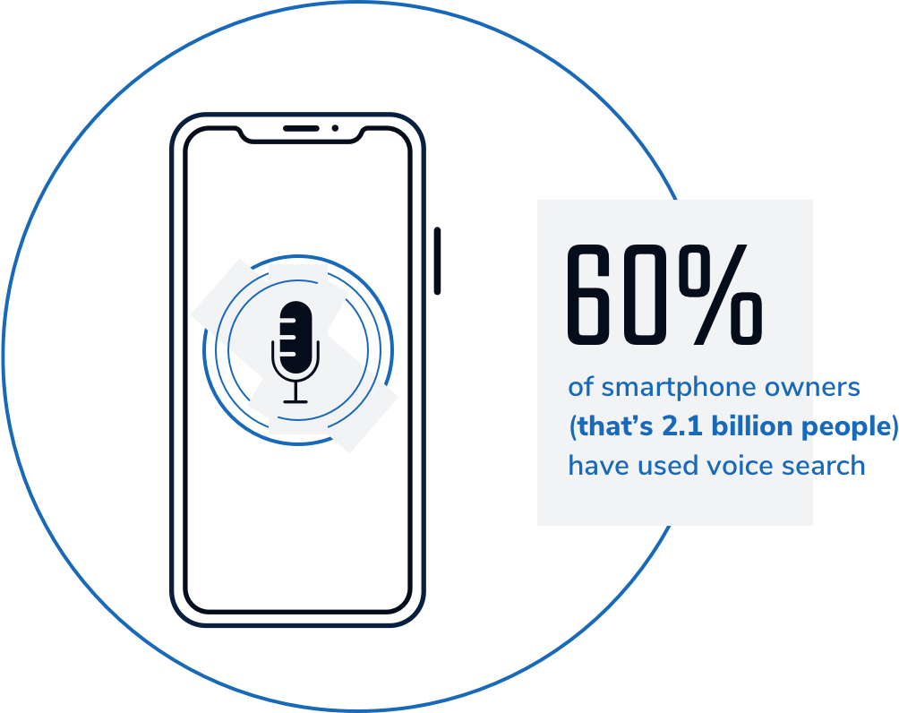 60% of smartphone owners (that's 2.1 billion people) have used voice search.