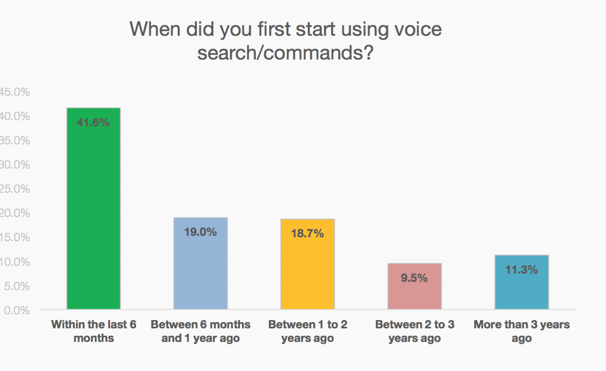 Voice Search Adoption Statistics Show Rapidly Gaining Popularity of Smart Speaker Assistants
